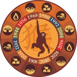 1968 год какого животного по восточному гороскопу характеристика мужчин и женщин совместимость