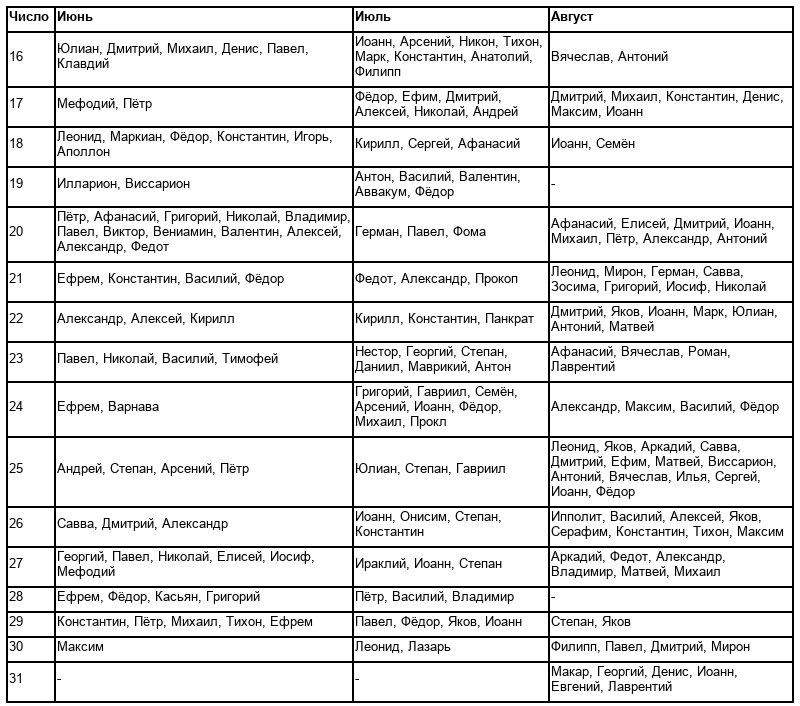 Какие бывают красивые православные имена для мальчиков: как назвать ребенка по церковному календарю