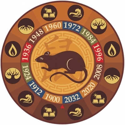 What years are the sign of the Rat zodiac, the characteristics of men and women born at this time