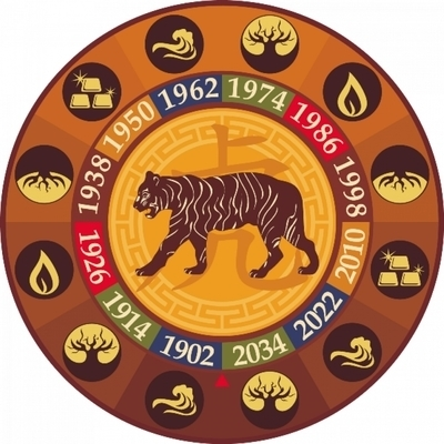 People born in the year of the Tiger: horoscope, characteristic and fate for women and men